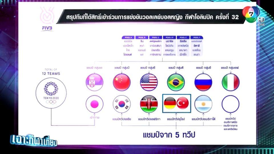 สรุปชาติได้สิทธิ์ลุยวอลเลย์บอลหญิงโอลิมปิก โตเกียว 2020 เกาหลีใต้ ตัวแทนทวีปเอเชีย