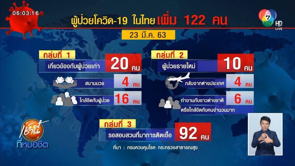 ไทยพบผู้ป่วยโควิด-19 เพิ่มอีก 122 คน ยอดสะสมรวม 721 คน