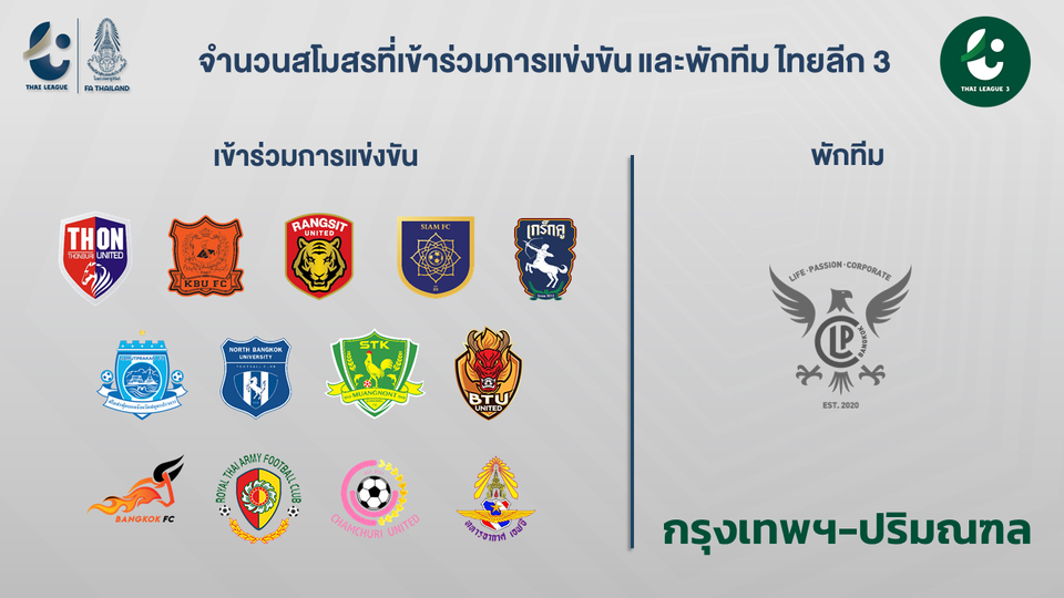 67 ทีม ตอบรับแล้ว! เปิดรายชื่อสโมสรเข้าร่วมแข่งฟุตบอลไทยลีก 3